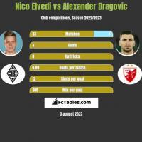 Nico Elvedi vs Alexander Dragovic h2h player stats