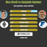 Nico Elvedi vs Benjamin Huebner h2h player stats
