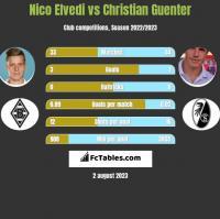 Nico Elvedi vs Christian Guenter h2h player stats