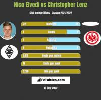 Nico Elvedi vs Christopher Lenz h2h player stats