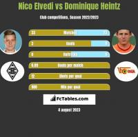 Nico Elvedi vs Dominique Heintz h2h player stats