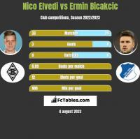 Nico Elvedi vs Ermin Bicakcić h2h player stats