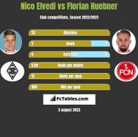 Nico Elvedi vs Florian Huebner h2h player stats