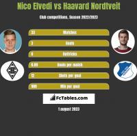 Nico Elvedi vs Haavard Nordtveit h2h player stats