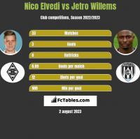 Nico Elvedi vs Jetro Willems h2h player stats