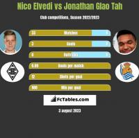 Nico Elvedi vs Jonathan Glao Tah h2h player stats