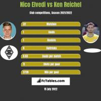 Nico Elvedi vs Ken Reichel h2h player stats