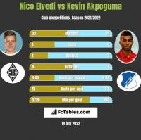 Nico Elvedi vs Kevin Akpoguma h2h player stats