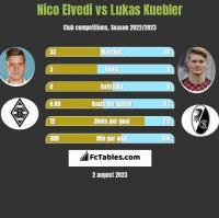 Nico Elvedi vs Lukas Kuebler h2h player stats