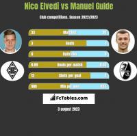 Nico Elvedi vs Manuel Gulde h2h player stats
