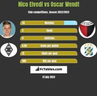 Nico Elvedi vs Oscar Wendt h2h player stats