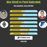 Nico Elvedi vs Pavel Kaderabek h2h player stats