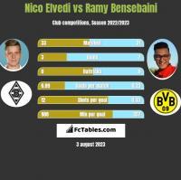 Nico Elvedi vs Ramy Bensebaini h2h player stats