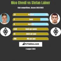 Nico Elvedi vs Stefan Lainer h2h player stats