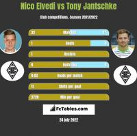 Nico Elvedi vs Tony Jantschke h2h player stats