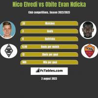 Nico Elvedi vs Obite Evan Ndicka h2h player stats