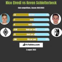 Nico Elvedi vs Keven Schlotterbeck h2h player stats