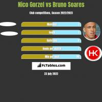 Nico Gorzel vs Bruno Soares h2h player stats