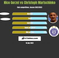 Nico Gorzel vs Christoph Martschinko h2h player stats