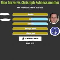 Nico Gorzel vs Christoph Schoesswendter h2h player stats