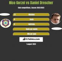 Nico Gorzel vs Daniel Drescher h2h player stats