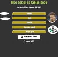 Nico Gorzel vs Fabian Koch h2h player stats