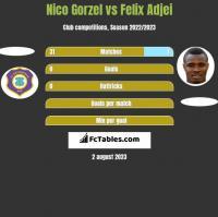 Nico Gorzel vs Felix Adjei h2h player stats