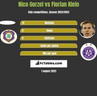 Nico Gorzel vs Florian Klein h2h player stats