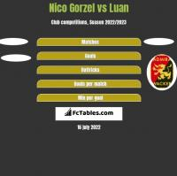 Nico Gorzel vs Luan h2h player stats