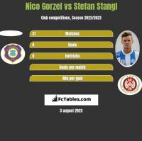 Nico Gorzel vs Stefan Stangl h2h player stats