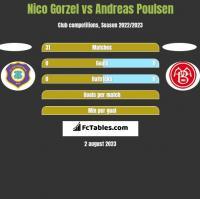 Nico Gorzel vs Andreas Poulsen h2h player stats