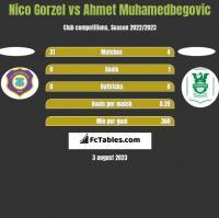 Nico Gorzel vs Ahmet Muhamedbegovic h2h player stats