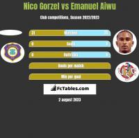 Nico Gorzel vs Emanuel Aiwu h2h player stats