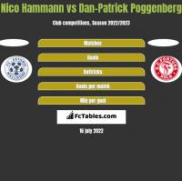 Nico Hammann vs Dan-Patrick Poggenberg h2h player stats