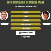 Nico Hammann vs Dennis Mast h2h player stats