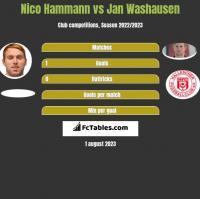 Nico Hammann vs Jan Washausen h2h player stats