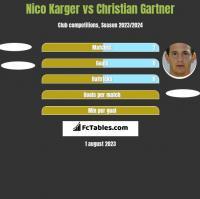 Nico Karger vs Christian Gartner h2h player stats