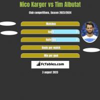 Nico Karger vs Tim Albutat h2h player stats