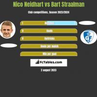 Nico Neidhart vs Bart Straalman h2h player stats