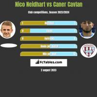 Nico Neidhart vs Caner Cavlan h2h player stats
