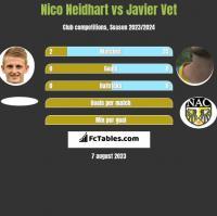 Nico Neidhart vs Javier Vet h2h player stats