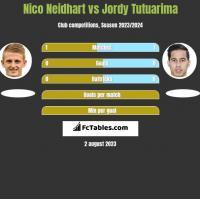 Nico Neidhart vs Jordy Tutuarima h2h player stats