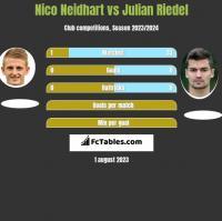 Nico Neidhart vs Julian Riedel h2h player stats
