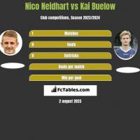 Nico Neidhart vs Kai Buelow h2h player stats