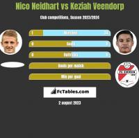 Nico Neidhart vs Keziah Veendorp h2h player stats