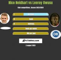 Nico Neidhart vs Leeroy Owusu h2h player stats