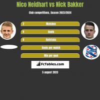Nico Neidhart vs Nick Bakker h2h player stats