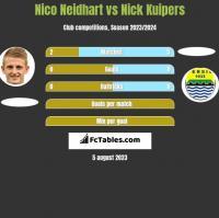 Nico Neidhart vs Nick Kuipers h2h player stats