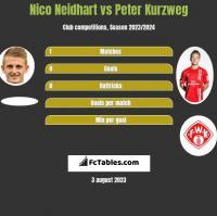 Nico Neidhart vs Peter Kurzweg h2h player stats
