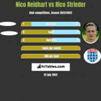 Nico Neidhart vs Rico Strieder h2h player stats